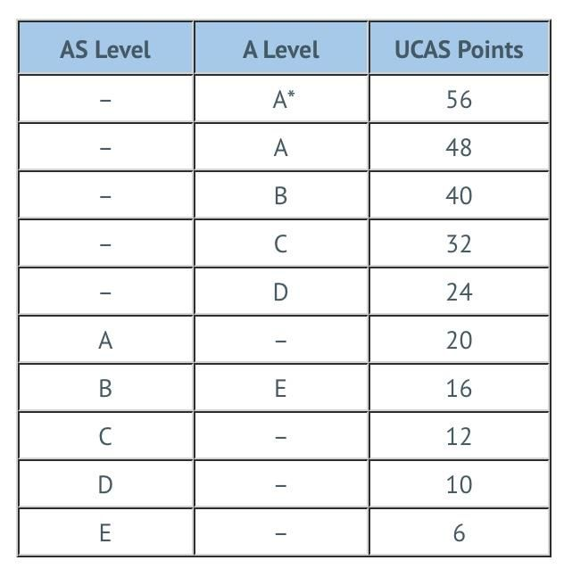 a level ucas points table