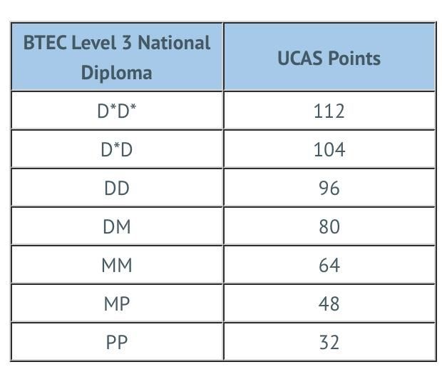 btech ucas points table